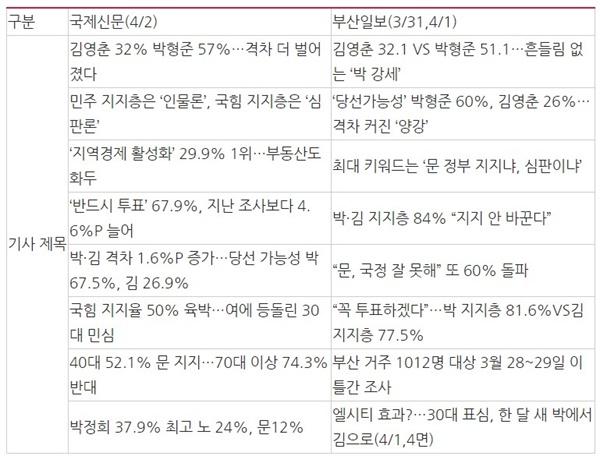 ?△ <표 4> 국제신문, 부산일보 여론조사 결과 보도 기사제목 목록