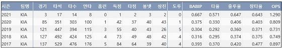 KIA 김선빈 최근 5시즌 주요 기록 (출처: 야구기록실 KBReport.com)