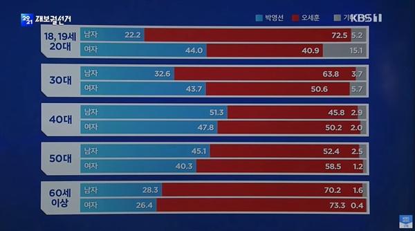 방송3사 출구조사 결과를 보도한 KBS 뉴스 자료 화면.
