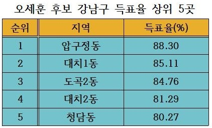 오세훈 후보 강남구 득표율 상위 5곳