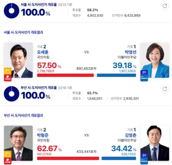 4.7 재보궐 선거 서울/부산 시장 개표결과
