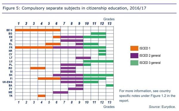 유럽국가들의 의무적이고 분리된 시민교육 과목 설치 현황 2017년까지 유럽연합 국가 중 20개국이 '의무적이고 분리된 과목'으로 시민교육 과목을 설치했다. ISCED 1(주황색 막대 그래프)은 초등학교,  ISCED 2(보라색 막대 그래프)는 중학교,  ISCED 3(초록색 그래프)는 고등학교 기간을 나타낸다.