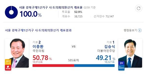 서울 강북구제1선거구 선거 결과.
