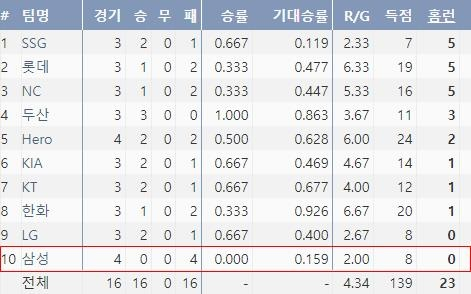 2021 KBO 팀 홈런 순위(출처: 야구기록실 KBReport.com)