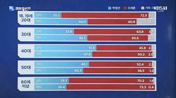KBS가 지상파 방송3사와 함께 조사하여 발표한 출구조사 결과