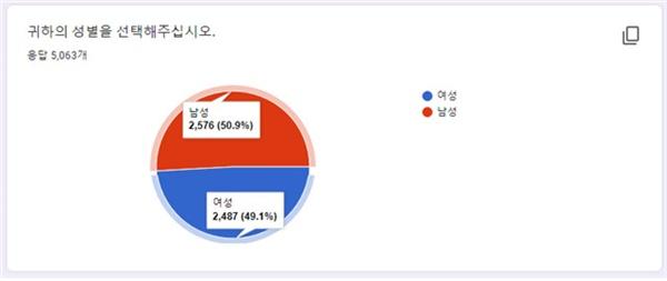 4·7재보궐선거 중고생 모의투표 참여 학생 성별분포도
