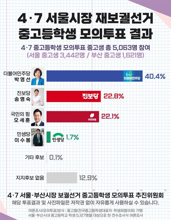 4.7 서울시장 보궐선거 중고등학생 모의투표 개표 결과.