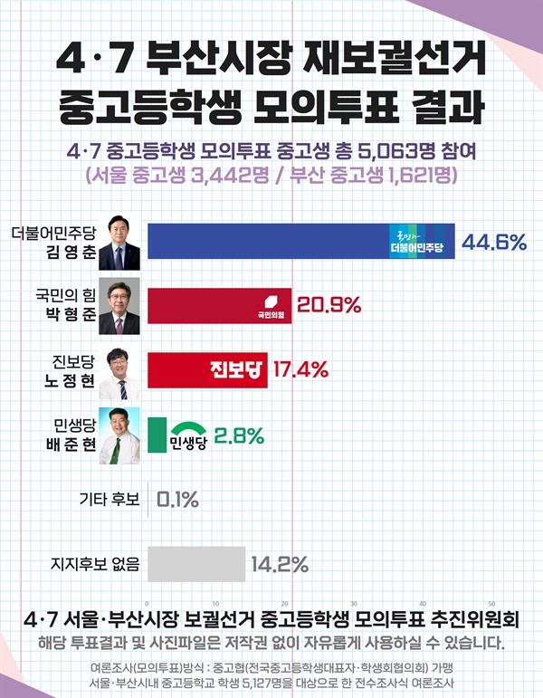 4.7 부산시장 보궐선거 중고등학생 모의투표 결과
