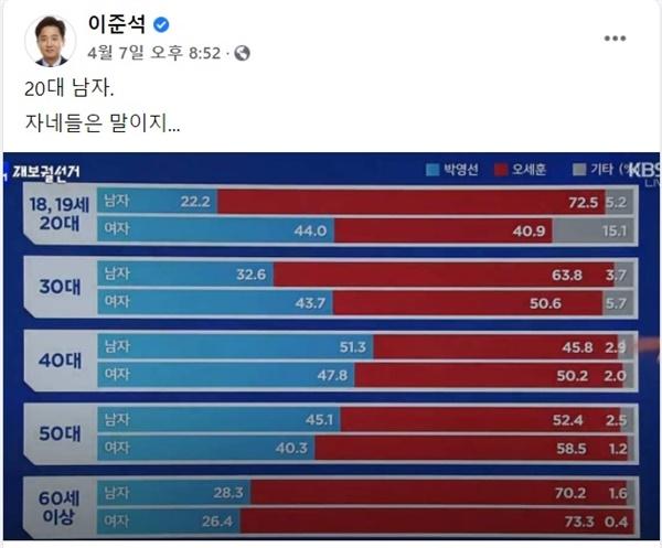 7일 서울시장 재보궐선거 출구조사 결과가 나온 직후 이준석 페이스북.