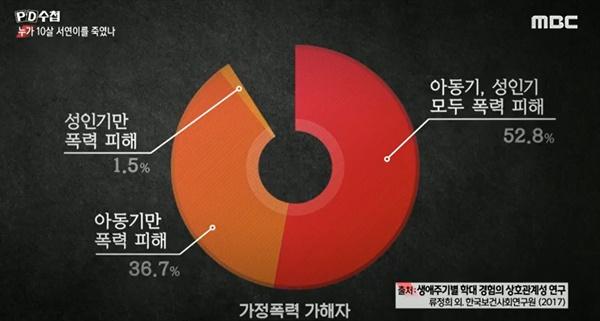 MBC <PD수첩>은 '누가 10살 서연이를 죽였나' 관련 이미지.