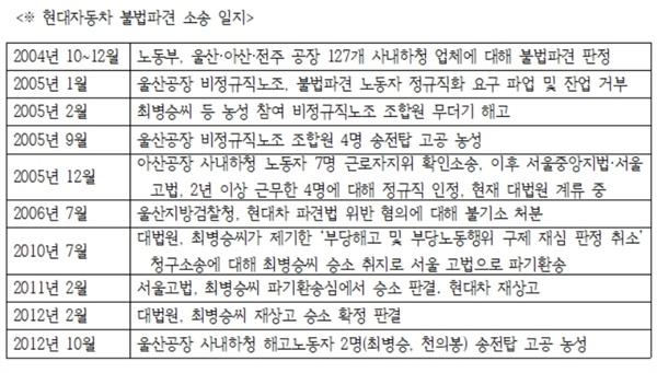 <현대자동차 불법파견 소송 일지> 표
