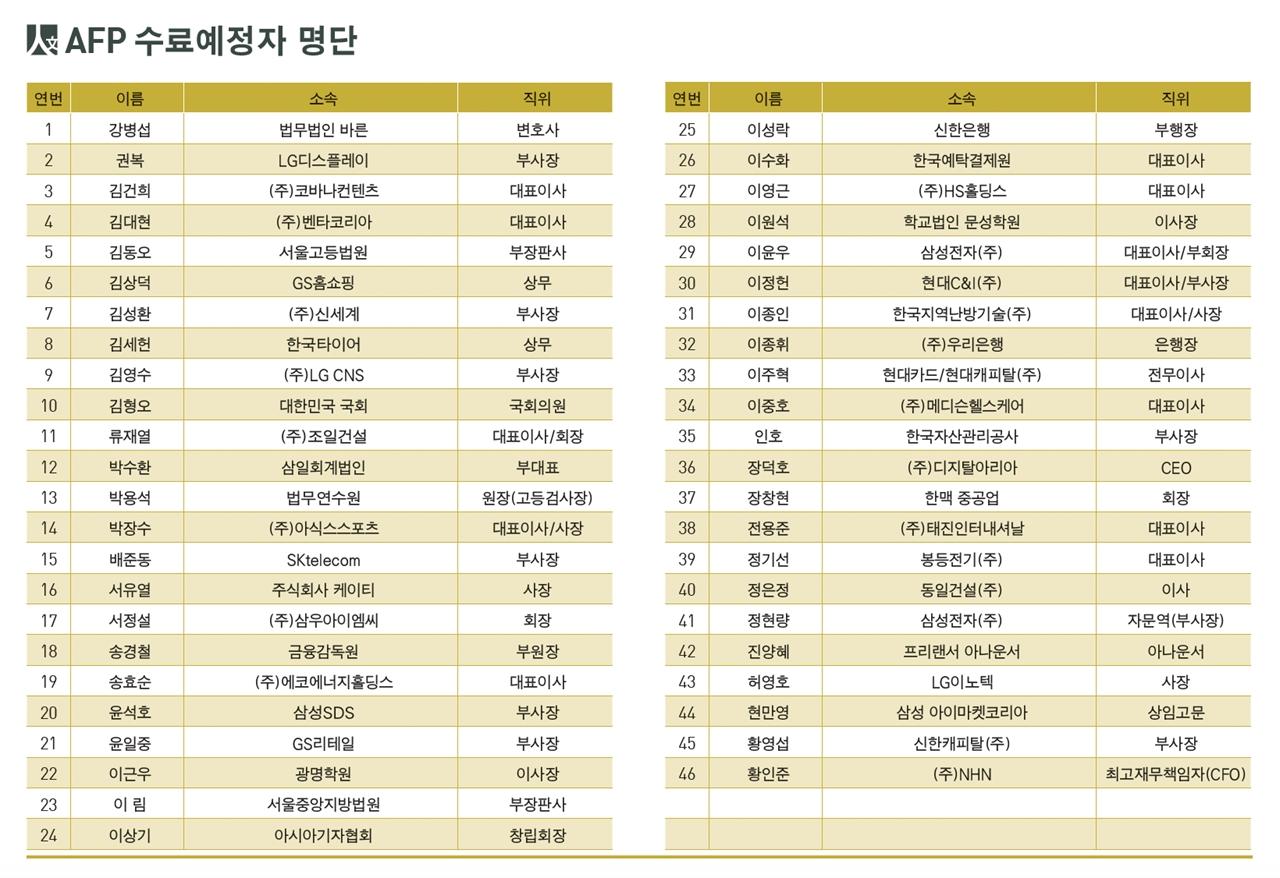 김건희 코바나콘텐츠 대표를 포함한 서울대 AFP(최고지도자 인문학과정) 7기 수료자 명단.
