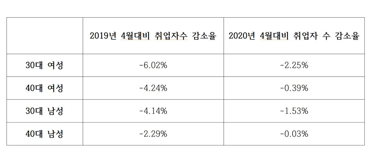 표1, <2021년 4월 고용동향> 30,40대 취업자 감소율