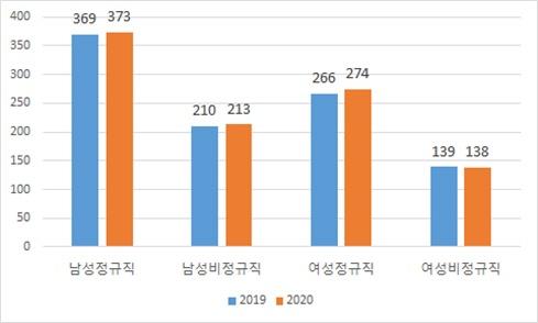 그림 3, 성별고용형태별 월평균임금 (2019-2020)