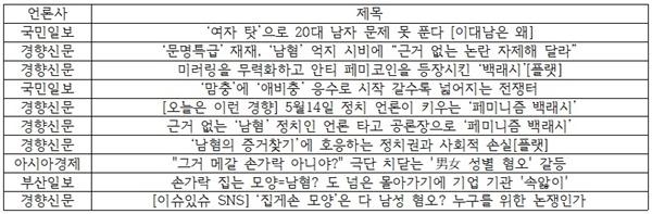 5월 19일 오후 10시 기준 '백래시' 제목+본문 기사량. 한국언론진흥재단 DB 사이트 빅카인즈 활용.