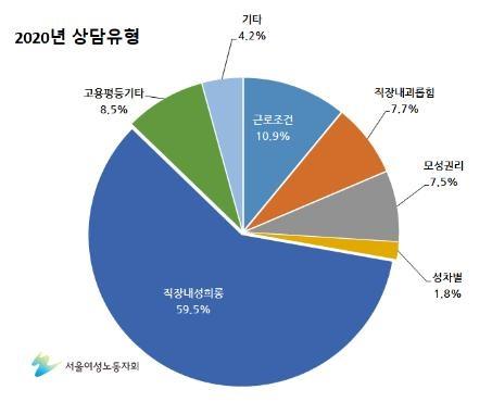서울여성노동자회 평등의전화·고용평등상담실 2020년 1월~12월 상담 유형 분석.