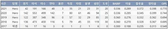 키움 김혜성 프로 통산 주요 기록 (출처: 야구기록실 KBReport.com)