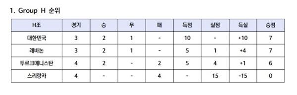 북한의 불참에 따라 변경된 카타르월드컵 아시아 지역 2차 예선 H조 순위