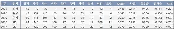 삼성 김동엽 최근 5시즌 주요 기록 (출처: 야구기록실 KBReport.com)