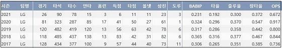 LG 이형종 최근 5시즌 주요 기록 (출처: 야구기록실 KBReport.com)