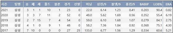 삼성 우규민 최근 5시즌 주요 기록 (출처: 야구기록실 KBReport.com)