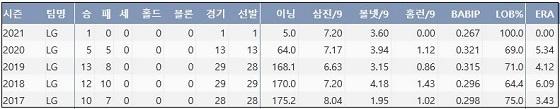 LG 차우찬 최근 5시즌 주요 기록 (출처: 야구기록실 KBReport.com)