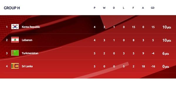 한국이 속한 2022 카타르월드컵 아시아 지역 2차 예선 H조 순위표