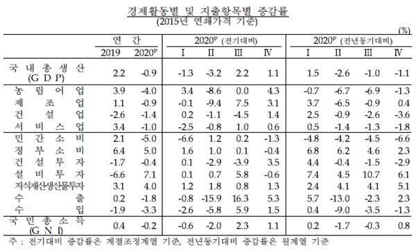 한국은행이 발표한 경제활동별 및 지출항목별 증감률.