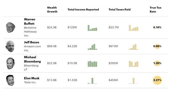 <프로퍼블리카>가 공개한 미국 최상위 부자들의 연방 소득세 '실제 세율' 내역