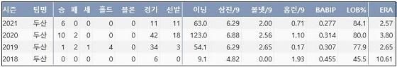 두산 최원준 프로 통산 주요 기록 (출처: 야구기록실 KBReport.com)