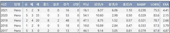 키움 조상우 최근 5시즌 주요 기록 (출처: 야구기록실 KBReport.com)