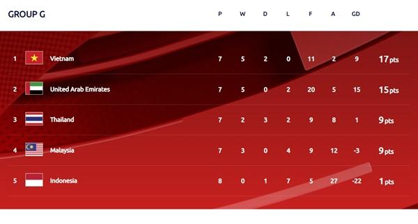 베트남이 선두를 달리는 카타르월드컵 아시아 2차 예선 G조 순위표