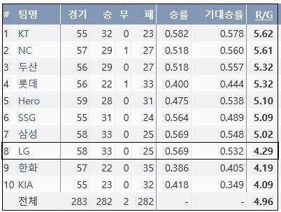 KBO리그 10개 구단 평균 득점 순위 (출처: 야구기록실 KBReport.com)
