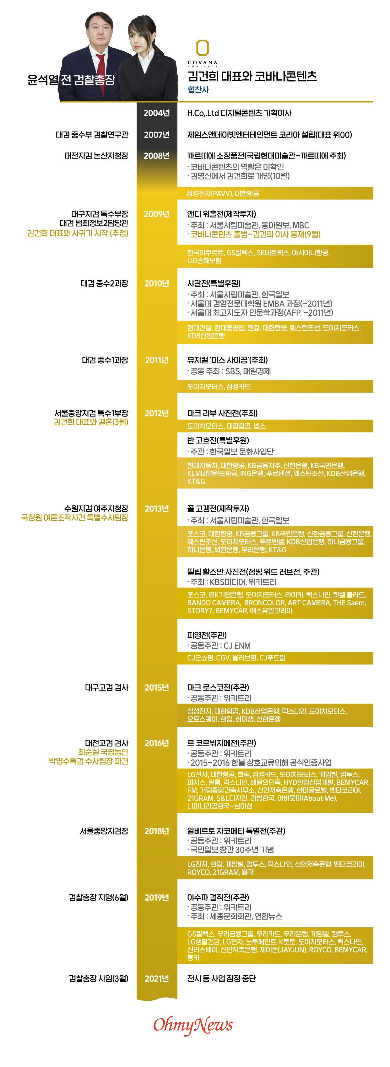 윤석열 전 검찰총장과 김건희 대표와 코바나 콘텐츠