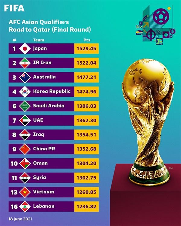 국제축구연맹이 발표한 카타르월드컵 아시아 최종예선 시드 배정 기준 랭킹
