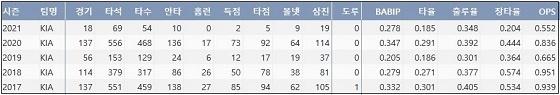 KIA 나지완 최근 5시즌 주요 기록 (출처: 야구기록실 KBReport.com)