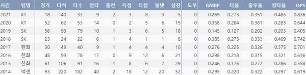 kt 허도환의 주요 타격 기록(출처: 야구기록실 KBReport.com)