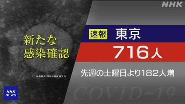올림픽이 열릴 일본 도쿄의 코로나19 신규 확진자 급증을 보도하는 NHK 갈무리.