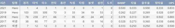 키움 송성문의 최근 5시즌 주요 기록(출처: 야구기록실 KBReport.com)