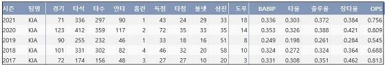 KIA 최원준 최근 5시즌 주요 기록 (출처: 야구기록실 KBReport.com)