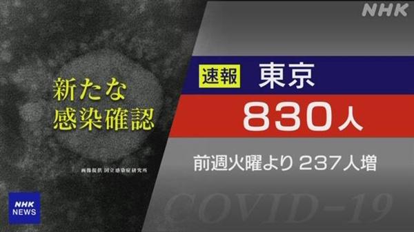 일본 수도 도쿄의 일일 코로나19 확진자 집계를 보도하는 NHK 갈무리.