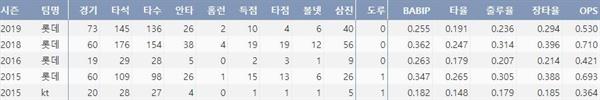 롯데 안중열의 프로 통산 주요 기록