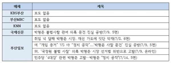 MBC보도 이후, '박형준 시장 불법사찰 관여' 지역언론 보도