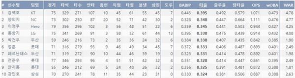 2위와 큰 차이로 타격 1위를 기록 중인 강백호(출처=야구기록실,KBReport.com)