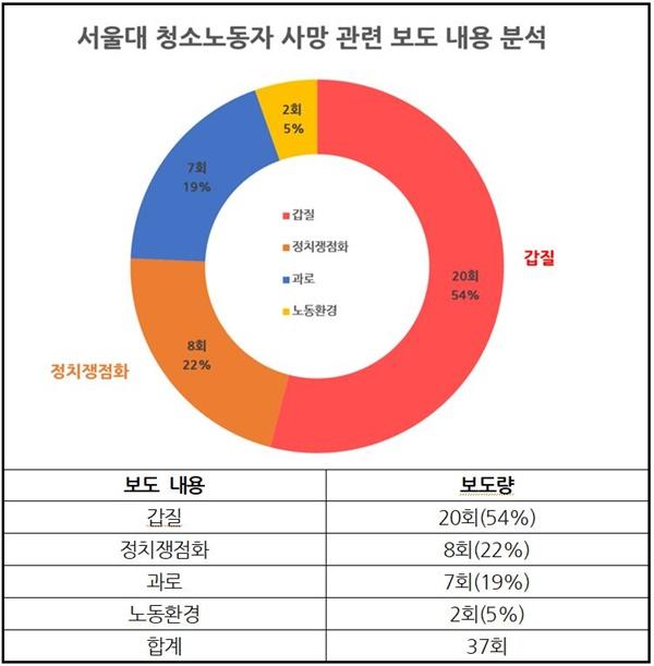 서울대 청소노동자 사망보도 관련 신문 지면·방송 저녁종합뉴스 보도내용 분석(7/7~12)