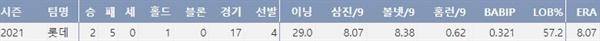 롯데 김진욱의 올시즌 주요 기록(출처: 야구기록실 KBReport.com)