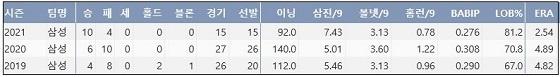 삼성 원태인 프로 통산 주요 기록 (출처: 야구기록실 KBReport.com)