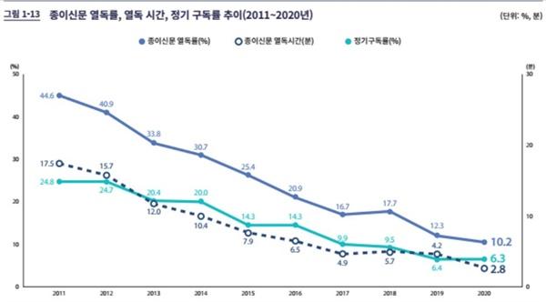 2020 언론수용자 조사 종이신문 열독률, 열독시간, 정기 구독률 추이(2020/12/15)