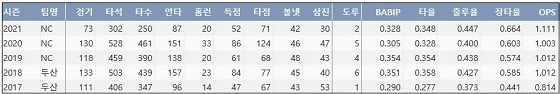 NC 양의지 최근 5시즌 주요 기록 (출처: 야구기록실 KBReport.com)