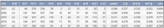 LG 오지환 최근 5시즌 주요 기록 (출처: 야구기록실 KBReport.com)